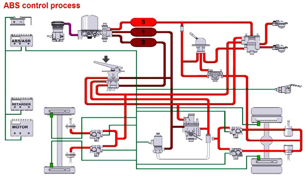 Тормозные системы Wabco на автомобилях Almatruck